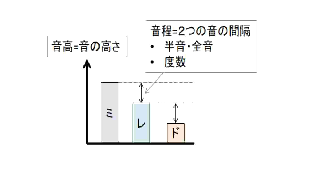 音高_音程_度数